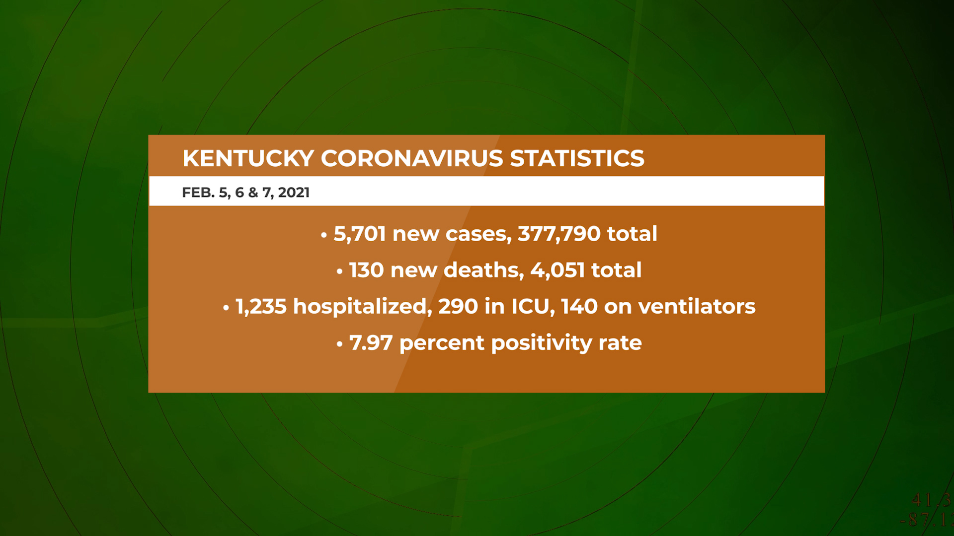 Ky. coronavirus numbers fall for fourth straight week