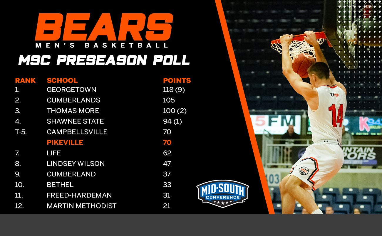 COLLEGE BASKETBALL: UPIKE men's basketball tied for fifth in the preseason 2020-21 MSC Poll.