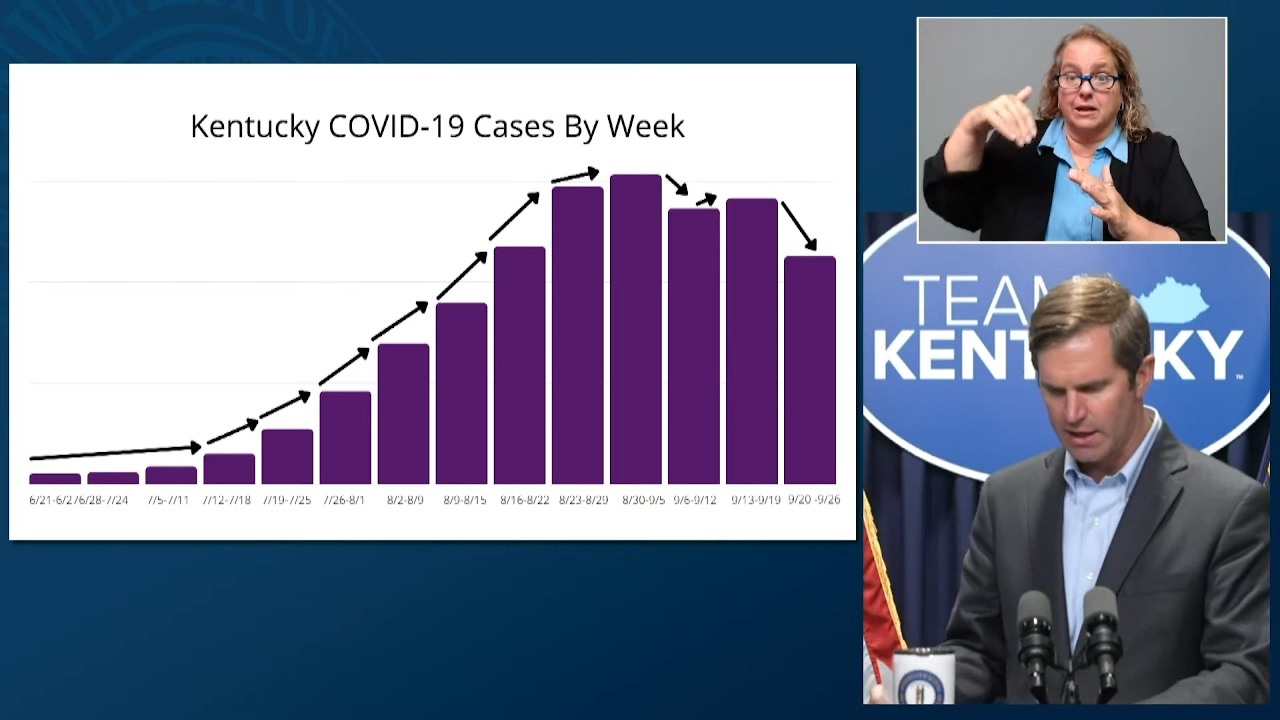 Beshear: Kentucky COVID cases may be beginning to fall